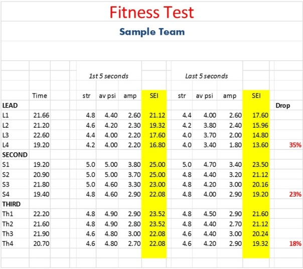 sample fitness test